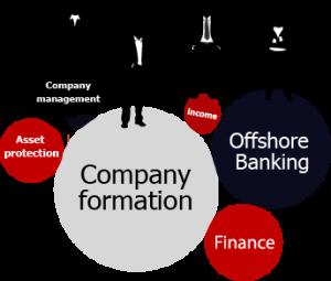 Dubai-Offshore-Company-Formation